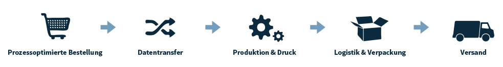Produktionsablauf Visitenkarten